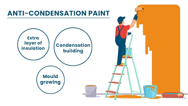 Type of paint: ANTI-condensation paint