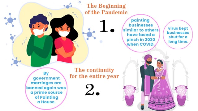 Effects of COVID-19 on Painting Business & Interior Designing Business