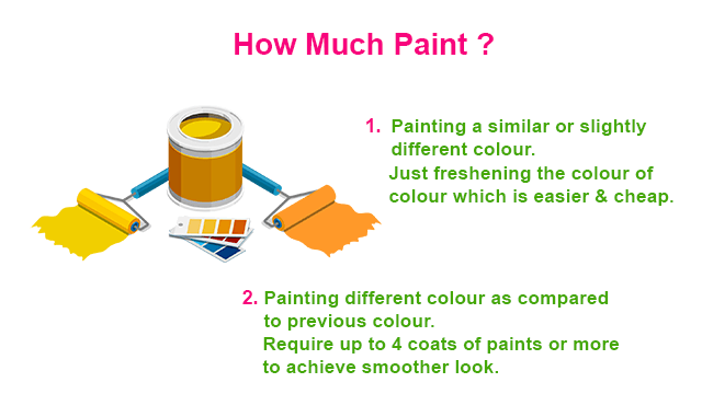 How Many Paint Coats Are Essential for a Better Finish?