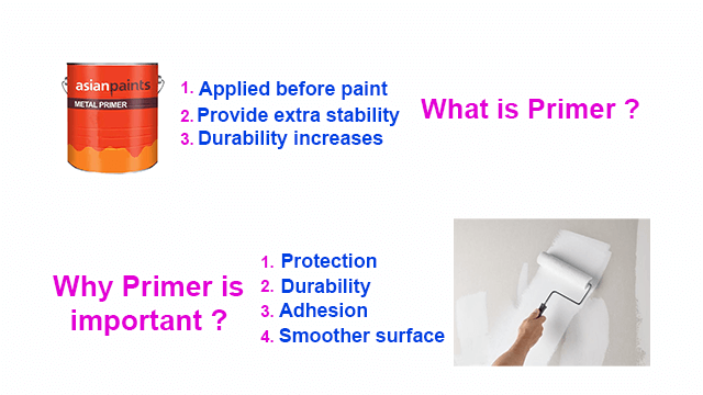 What is primer & Why primer is important?