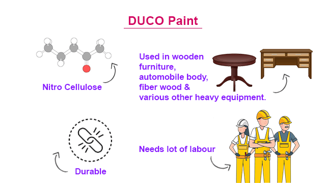 Similarities & Differences between Duco Paint and PU Paint