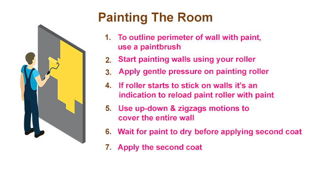 Tips to use paint roller. Types and price paint roller