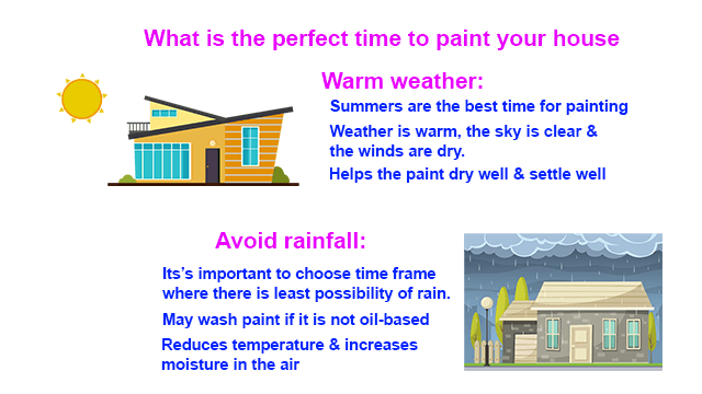 Best Weather Season to paint your house interior & exterior