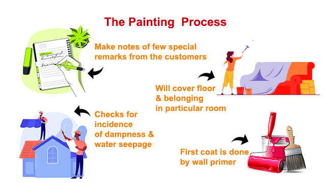 Professional Painting Process   Professional Painting Contractor Approach