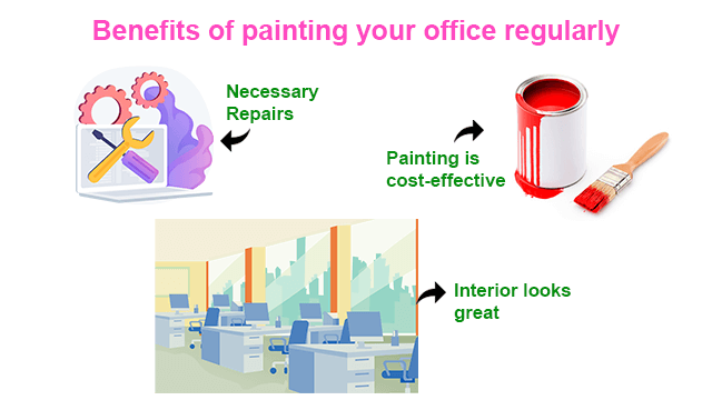 7 Benefits of painting your office   Paint Your Office & increase productivity