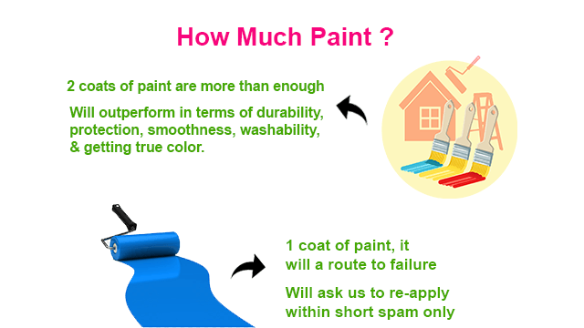 How Many Paint Coats Are Essential for a Better Finish